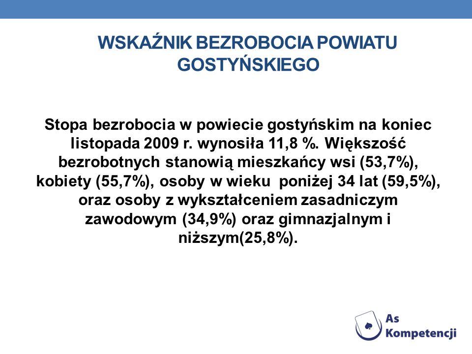 WSKAŹNIK BEZROBOCIA POWIATU GOSTYŃSKIEGO Stopa bezrobocia w powiecie gostyńskim na koniec listopada 2009 r. wynosiła 11,8 %. Większość bezrobotnych st