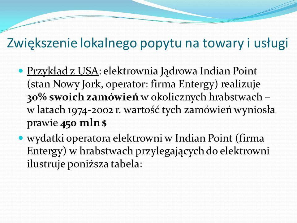 Zwiększenie lokalnego popytu na towary i usługi Przykład z USA: elektrownia Jądrowa Indian Point (stan Nowy Jork, operator: firma Entergy) realizuje 3