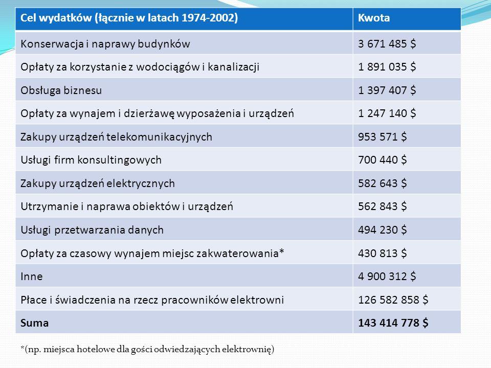 Cel wydatków (łącznie w latach 1974-2002)Kwota Konserwacja i naprawy budynków3 671 485 $ Opłaty za korzystanie z wodociągów i kanalizacji1 891 035 $ O