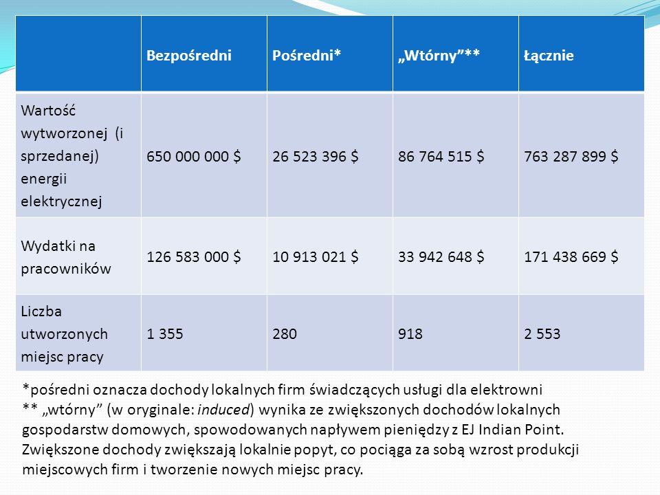 BezpośredniPośredni*Wtórny**Łącznie Wartość wytworzonej (i sprzedanej) energii elektrycznej 650 000 000 $26 523 396 $86 764 515 $763 287 899 $ Wydatki
