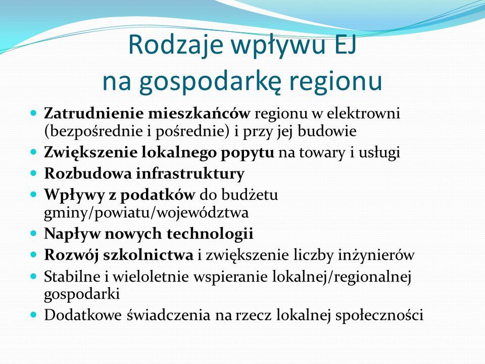 Rodzaje wpływu EJ na gospodarkę regionu Zatrudnienie mieszkańców regionu w elektrowni (bezpośrednie i pośrednie) i przy jej budowie Zwiększenie lokaln