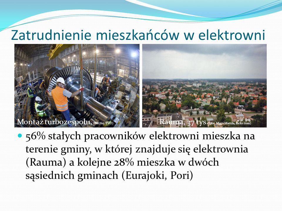 Zatrudnienie mieszkańców w elektrowni Montaż turbozespołu, EPR(fot. TVO) Rauma, 37 tys. (fot. Matti Mattila, flickr.com) 56% stałych pracowników elekt