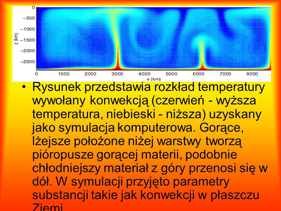 Rysunek przedstawia rozkład temperatury wywołany konwekcją (czerwień - wyższa temperatura, niebieski - niższa) uzyskany jako symulacja komputerowa.