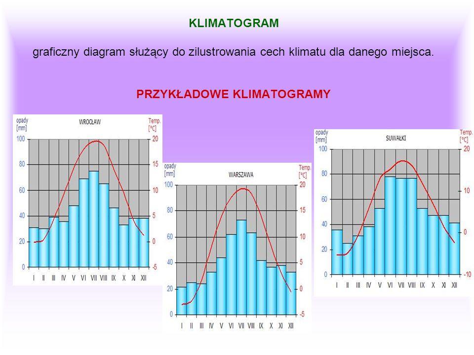 KLIMATOGRAM graficzny diagram służący do zilustrowania cech klimatu dla danego miejsca. PRZYKŁADOWE KLIMATOGRAMY