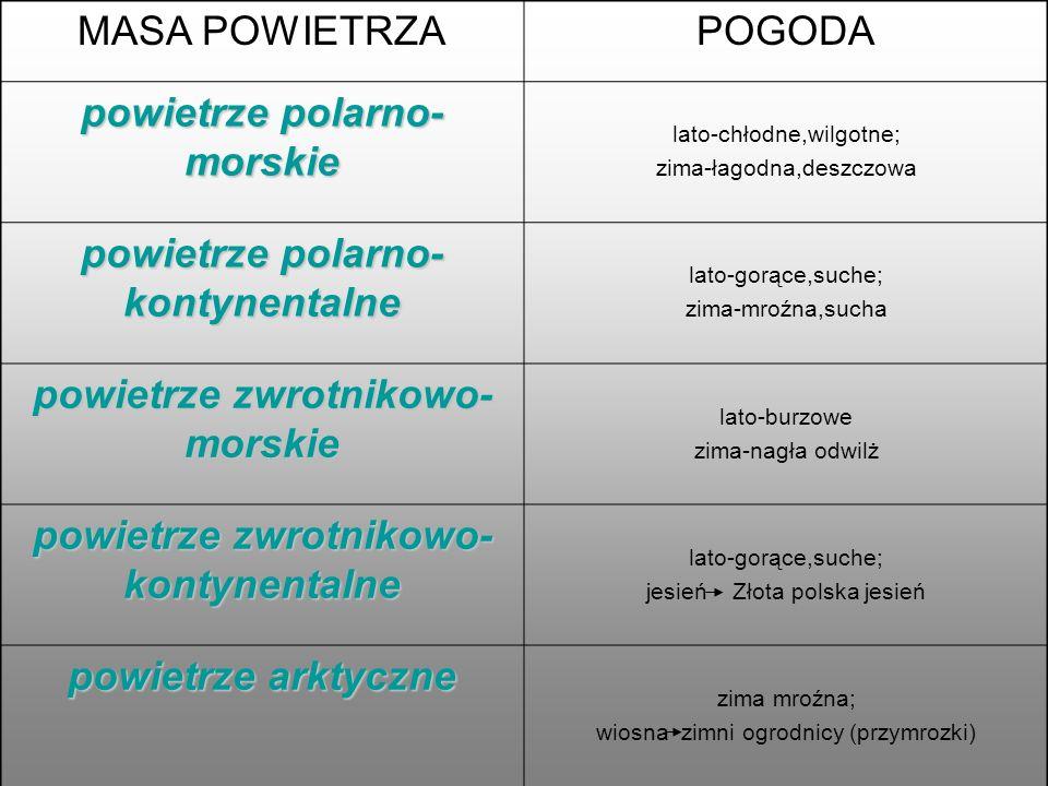 Po podanych miejscowości dopasuj klimatogram: Warszawa, Suwałki, Świnoujście,