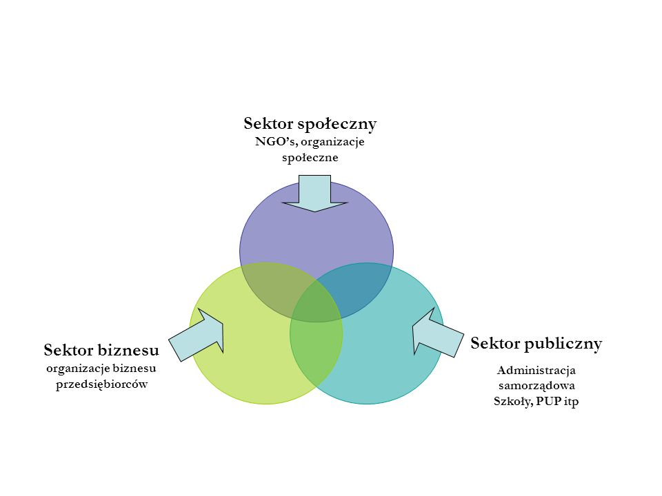 Sektor społeczny NGOs, organizacje społeczne Sektor publiczny Administracja samorządowa Szkoły, PUP itp Sektor biznesu organizacje biznesu przedsiębio