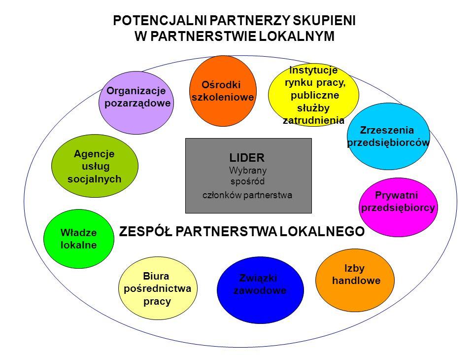 W rozwiniętych formułach partnerstwa współdziałanie może obejmować: właścicieli firm, menedżerów i pracowników i ich organizacje, władze samorządowe i jednostki samorządowe, instytucje finansowe, urzędy skarbowe, zakłady ubezpieczeń, organizacje pozarządowe, agendy rządowe, szkoły wszystkich szczebli, tym publiczne i niepubliczne, środki masowego przekazu, media, związki wyznaniowe, związki zawodowe, mieszkańców – społeczność.