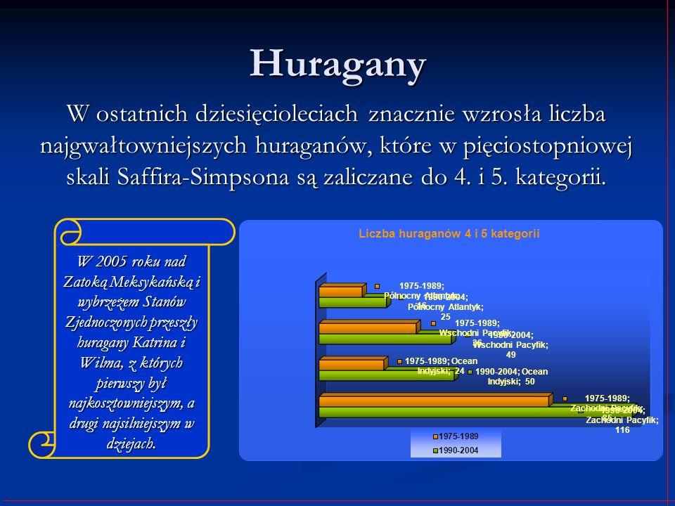 Huragany W ostatnich dziesięcioleciach znacznie wzrosła liczba najgwałtowniejszych huraganów, które w pięciostopniowej skali Saffira-Simpsona są zalic