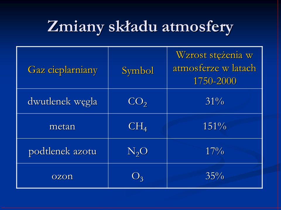 Zmiany składu atmosfery Gaz cieplarniany Symbol Wzrost stężenia w atmosferze w latach 1750-2000 dwutlenek węgla CO 2 31% metan CH 4 151% podtlenek azo