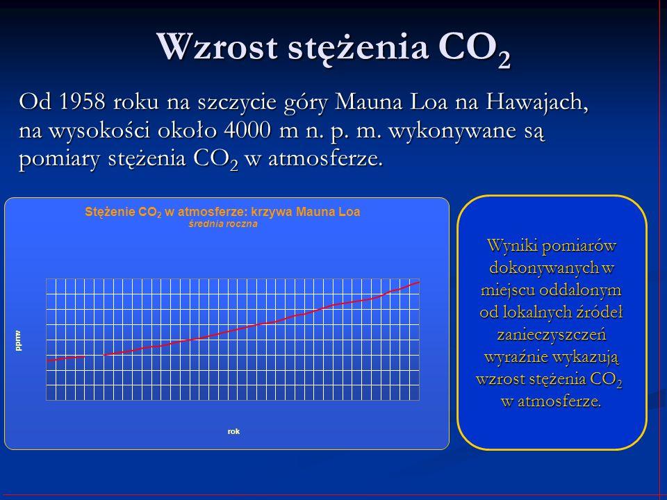 Wzrost stężenia CO 2 Od 1958 roku na szczycie góry Mauna Loa na Hawajach, na wysokości około 4000 m n. p. m. wykonywane są pomiary stężenia CO 2 w atm