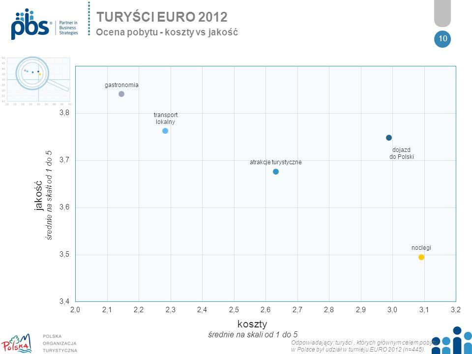 10 TURYŚCI EURO 2012 Ocena pobytu - koszty vs jakość koszty średnie na skali od 1 do 5 jakość średnie na skali od 1 do 5 Odpowiadający: turyści, których głównym celem pobytu w Polsce był udział w turnieju EURO 2012 (n=445).