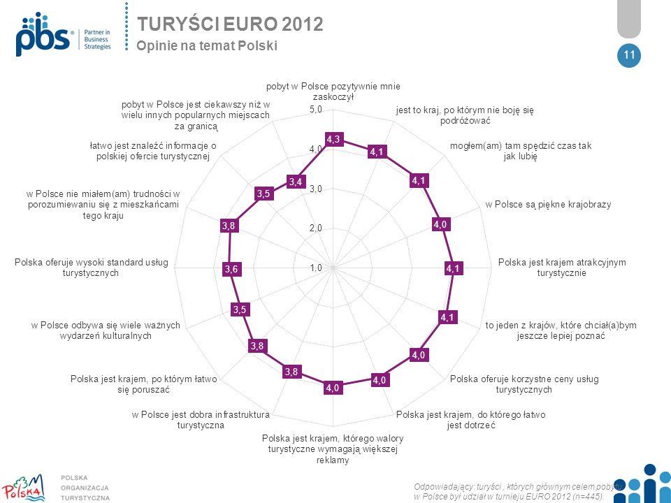 11 TURYŚCI EURO 2012 Opinie na temat Polski Odpowiadający: turyści, których głównym celem pobytu w Polsce był udział w turnieju EURO 2012 (n=445).