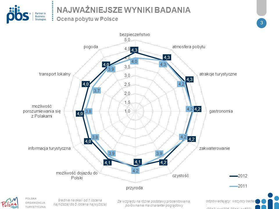 3 NAJWAŻNIEJSZE WYNIKI BADANIA Ocena pobytu w Polsce Ze względu na różne podstawy procentowania, porównanie ma charakter poglądowy odpowiadający: wszyscy badani : (2012: n=1305, 2011: n=502) średnie na skali od 1 (ocena najniższa) do 5 (ocena najwyższa)
