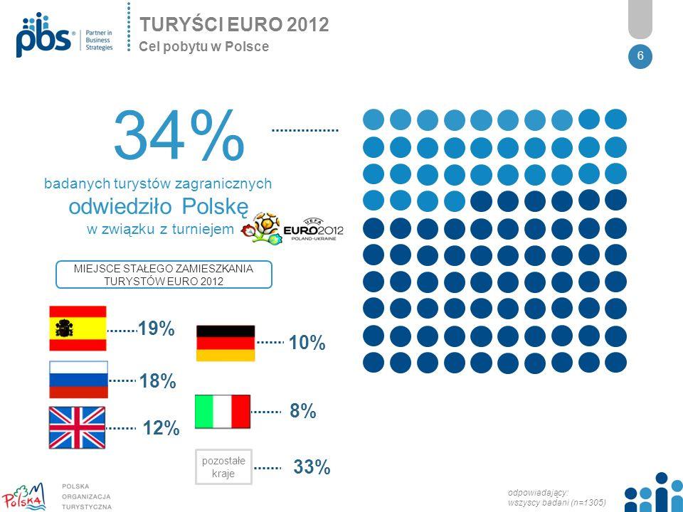 6 TURYŚCI EURO 2012 Cel pobytu w Polsce 34% badanych turystów zagranicznych odwiedziło Polskę w związku z turniejem MIEJSCE STAŁEGO ZAMIESZKANIA TURYSTÓW EURO 2012 odpowiadający: wszyscy badani (n=1305) pozostałe kraje 19% 18% 12% 10% 8% 33%
