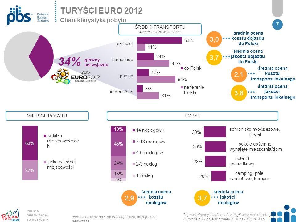 7 główny cel wyjazdu ŚRODKI TRANSPORTU 4 najczęstsze wskazania POBYTMIEJSCE POBYTU Odpowiadający: turyści, których głównym celem pobytu w Polsce był udział w turnieju EURO 2012 (n=445).