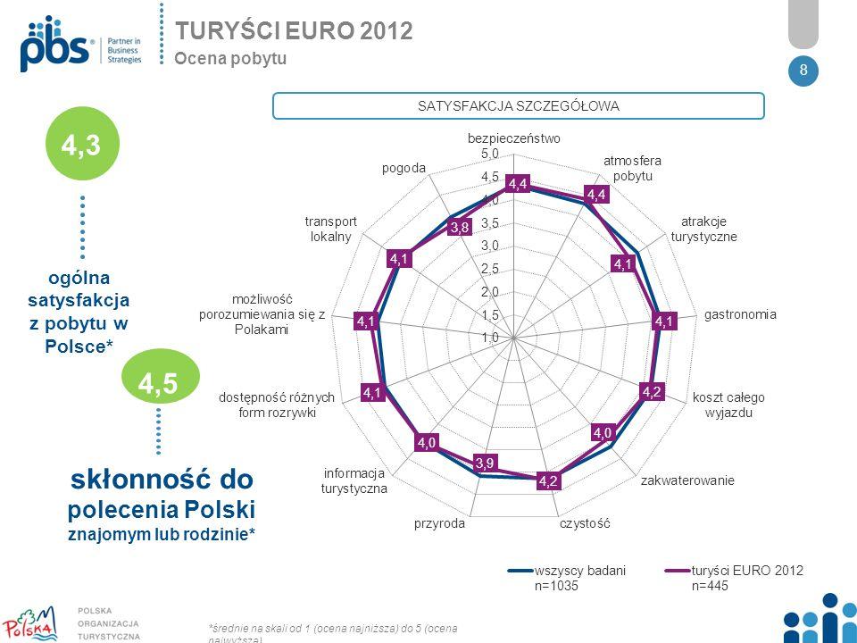 8 4,3 ogólna satysfakcja z pobytu w Polsce* 4,5 skłonność do polecenia Polski znajomym lub rodzinie* SATYSFAKCJA SZCZEGÓŁOWA *średnie na skali od 1 (ocena najniższa) do 5 (ocena najwyższa) TURYŚCI EURO 2012 Ocena pobytu