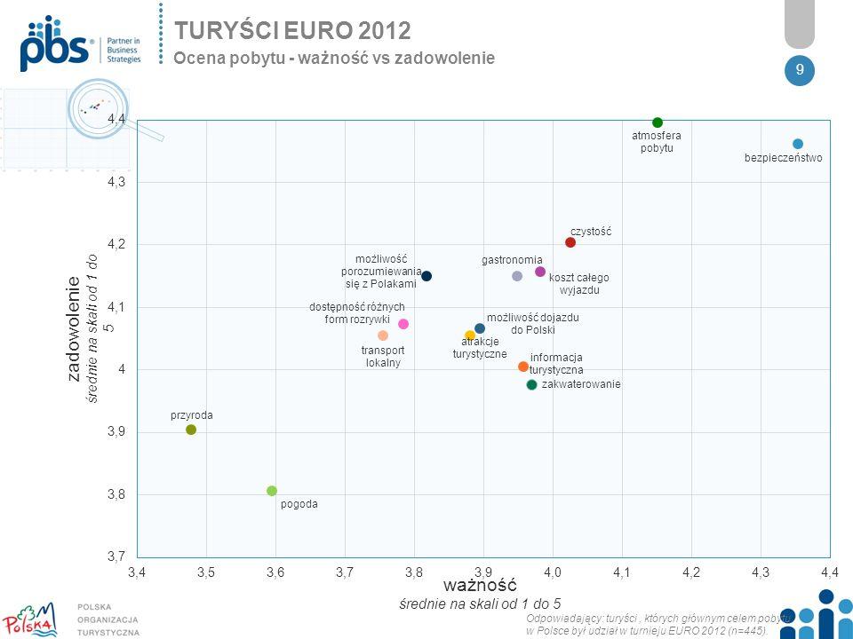 9 TURYŚCI EURO 2012 Ocena pobytu - ważność vs zadowolenie zadowolenie średnie na skali od 1 do 5 ważność średnie na skali od 1 do 5 Odpowiadający: turyści, których głównym celem pobytu w Polsce był udział w turnieju EURO 2012 (n=445).