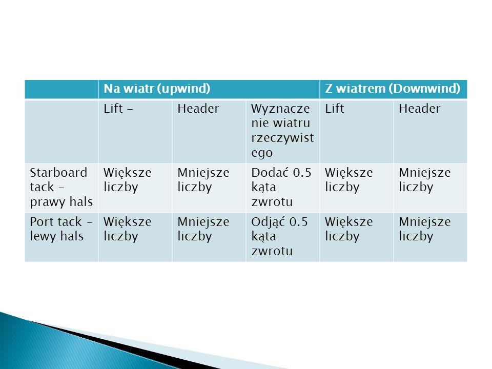 Na wiatr (upwind)Z wiatrem (Downwind) Lift -HeaderWyznacze nie wiatru rzeczywist ego LiftHeader Starboard tack – prawy hals Większe liczby Mniejsze li