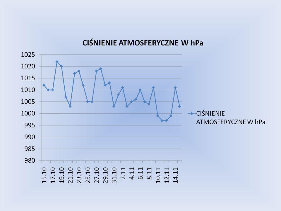 Każda grupa zbierała przez miesiąc pomiary składników pogody. Wyniki pomiarów przedstawiają poniższe wykresy:
