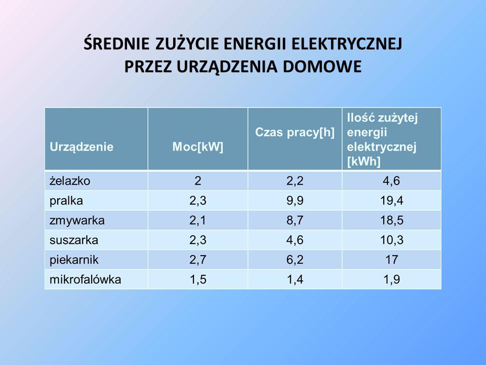 ŚREDNIE ZUŻYCIE ENERGII ELEKTRYCZNEJ PRZEZ URZĄDZENIA DOMOWE