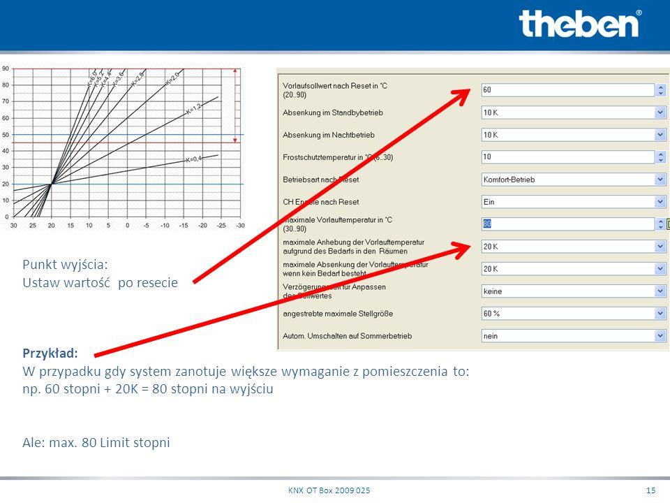 KNX OT Box 2009 02515 Punkt wyjścia: Ustaw wartość po resecie Przykład: W przypadku gdy system zanotuje większe wymaganie z pomieszczenia to: np. 60 s