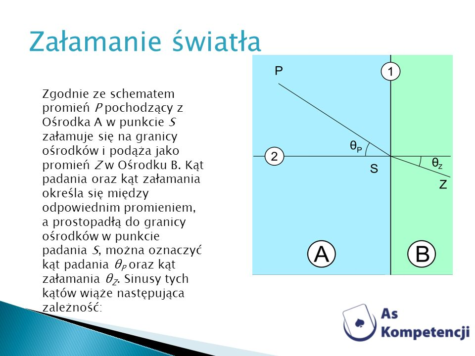 Zgodnie ze schematem promień P pochodzący z Ośrodka A w punkcie S załamuje się na granicy ośrodków i podąża jako promień Z w Ośrodku B. Kąt padania or