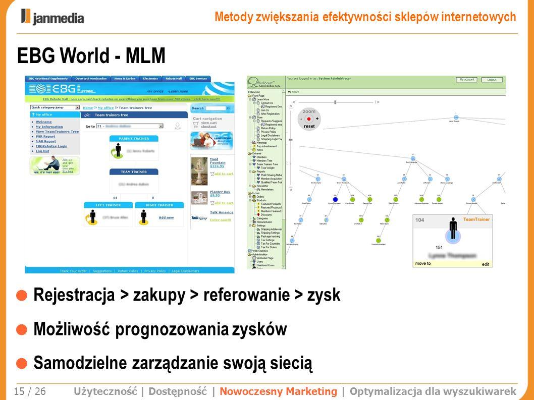 Użyteczność | Dostępność | Nowoczesny Marketing | Optymalizacja dla wyszukiwarek 15 / 26 EBG World - MLM Rejestracja > zakupy > referowanie > zysk Moż