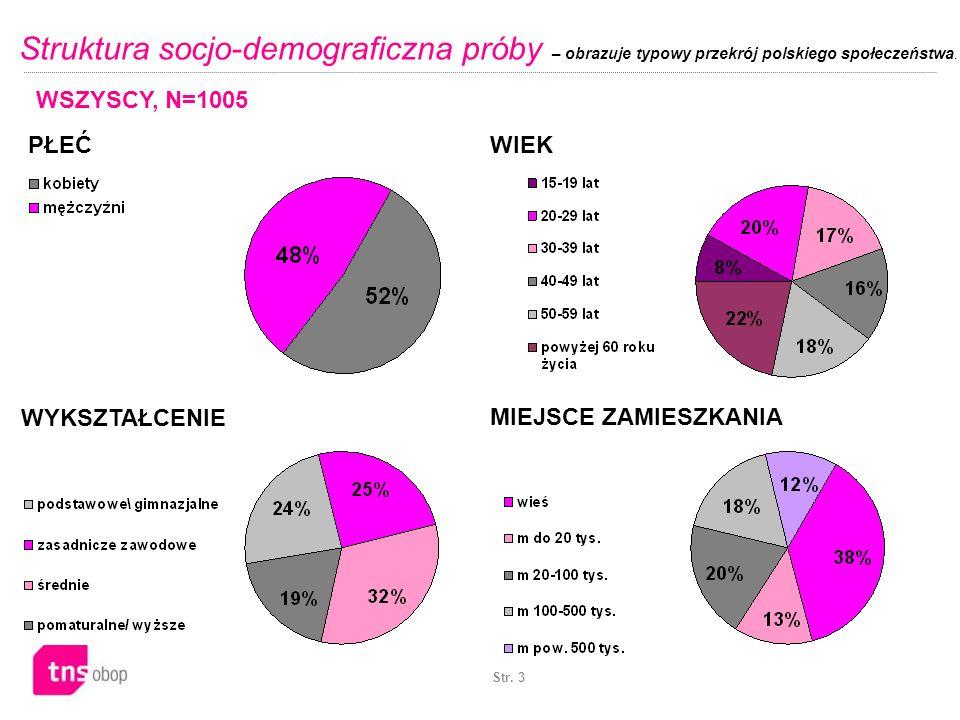 Str. 3 Struktura socjo-demograficzna próby – obrazuje typowy przekrój polskiego społeczeństwa. MIEJSCE ZAMIESZKANIA WSZYSCY, N=1005 PŁEĆ WIEK WYKSZTAŁ