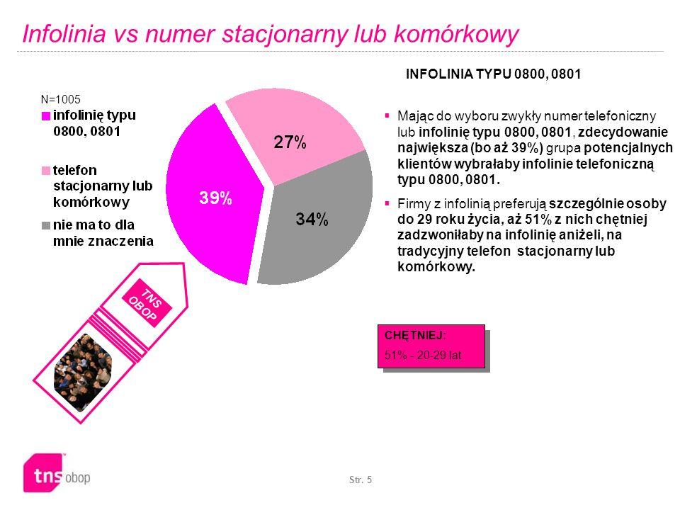 Str. 5 Infolinia vs numer stacjonarny lub komórkowy N=1005 INFOLINIA TYPU 0800, 0801 CHĘTNIEJ: 51% - 20-29 lat Mając do wyboru zwykły numer telefonicz