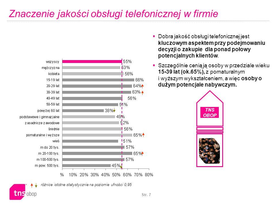 Str. 7 Znaczenie jakości obsługi telefonicznej w firmie różnice istotne statystycznie na poziomie ufności 0,95 Dobra jakość obsługi telefonicznej jest