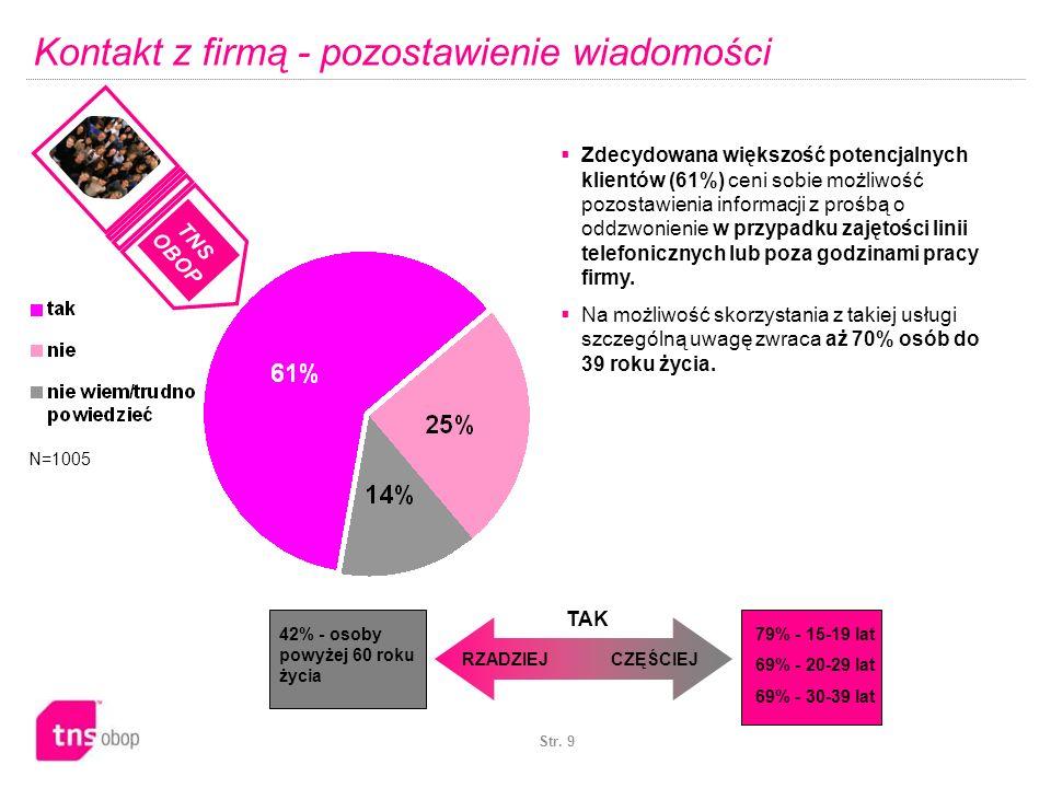 Str. 9 Kontakt z firmą - pozostawienie wiadomości N=1005 CZĘŚCIEJRZADZIEJ TAK Zdecydowana większość potencjalnych klientów (61%) ceni sobie możliwość