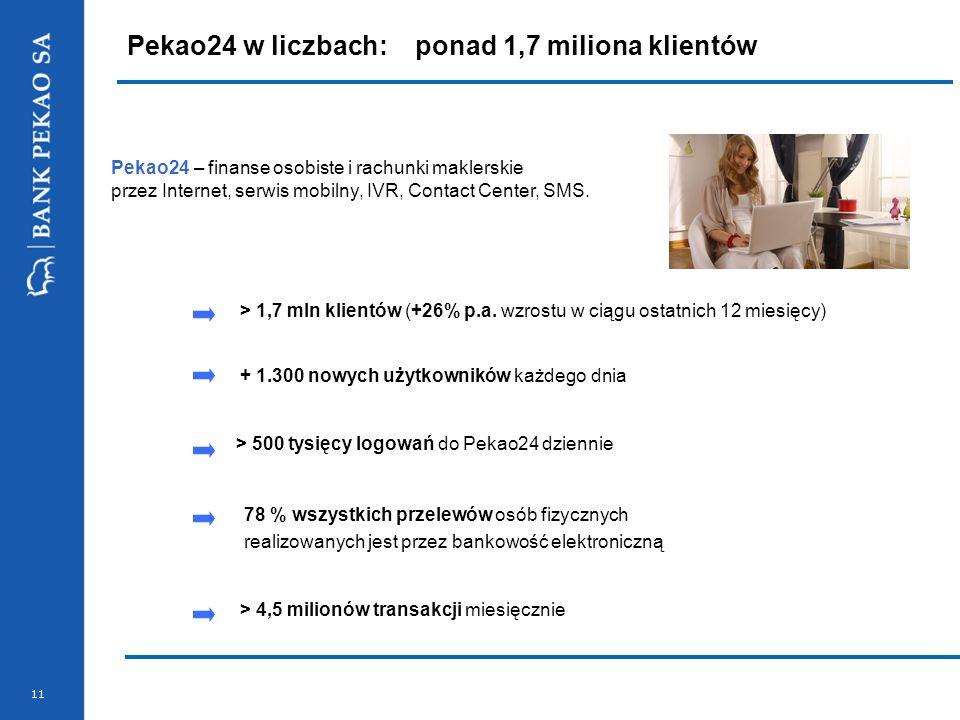 11 Pekao24 w liczbach:ponad 1,7 miliona klientów > 4,5 milionów transakcji miesięcznie Pekao24 – finanse osobiste i rachunki maklerskie przez Internet