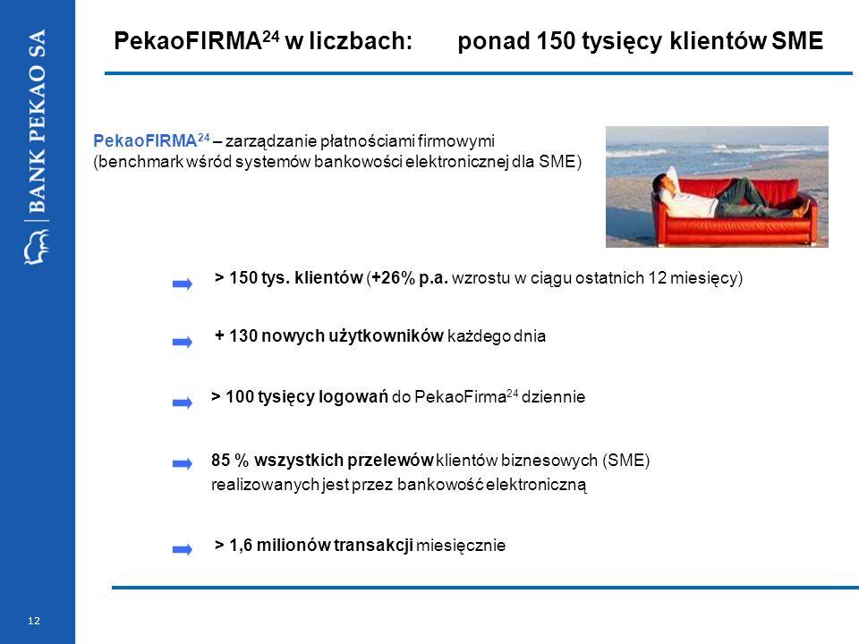 12 PekaoFIRMA 24 w liczbach:ponad 150 tysięcy klientów SME PekaoFIRMA 24 – zarządzanie płatnościami firmowymi (benchmark wśród systemów bankowości ele