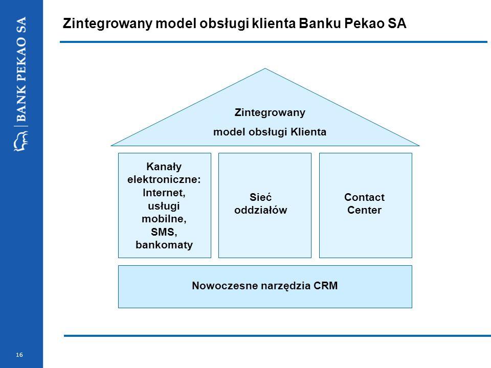 16 Zintegrowany model obsługi klienta Banku Pekao SA Kanały elektroniczne: Internet, usługi mobilne, SMS, bankomaty Contact Center Sieć oddziałów Zint