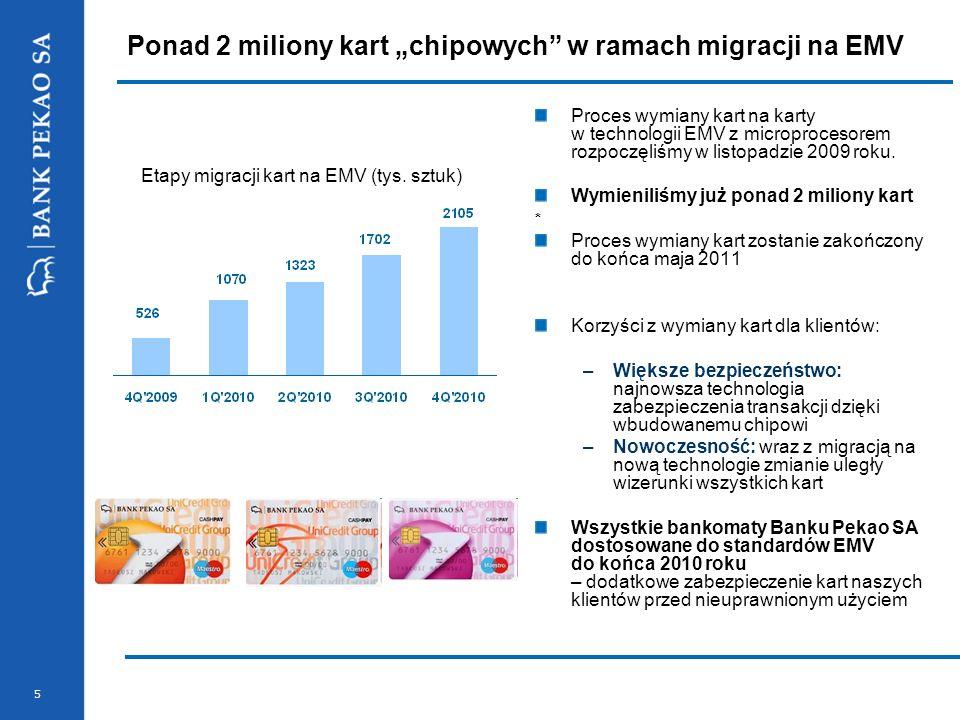 5 Ponad 2 miliony kart chipowych w ramach migracji na EMV Proces wymiany kart na karty w technologii EMV z microprocesorem rozpoczęliśmy w listopadzie