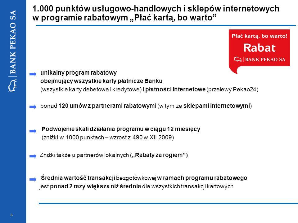 6 1.000 punktów usługowo-handlowych i sklepów internetowych w programie rabatowym Płać kartą, bo warto Podwojenie skali działania programu w ciągu 12