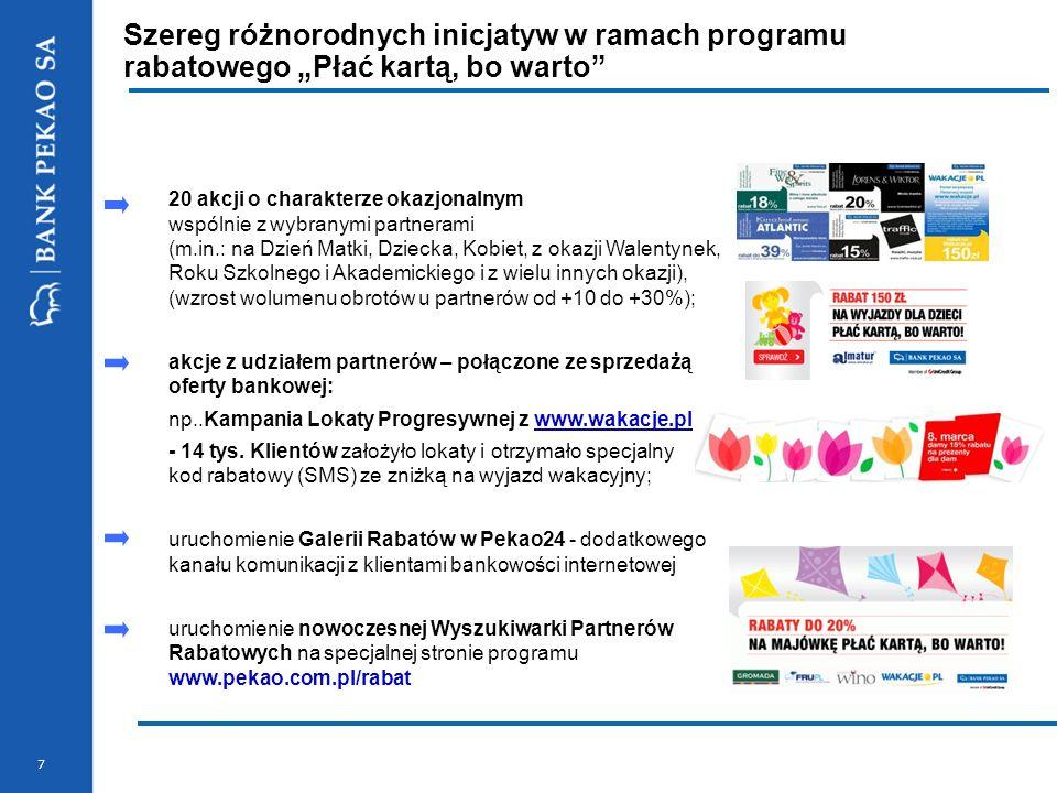 7 Szereg różnorodnych inicjatyw w ramach programu rabatowego Płać kartą, bo warto 20 akcji o charakterze okazjonalnym wspólnie z wybranymi partnerami