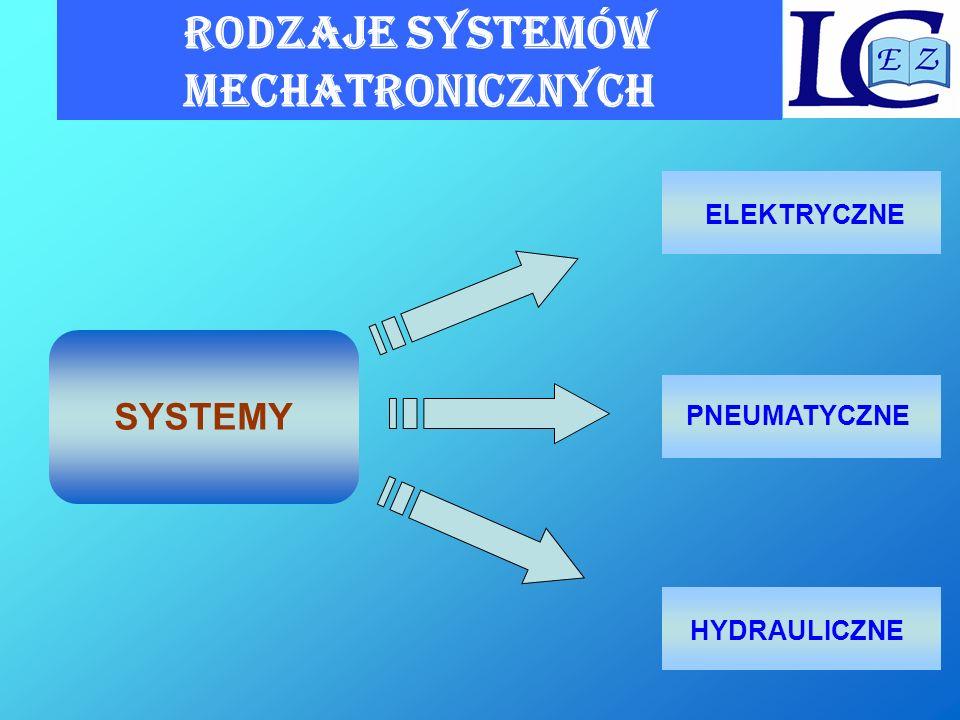 RODZAJE SYSTEMÓW MECHATRONICZNYCH SYSTEMY PNEUMATYCZNE HYDRAULICZNE ELEKTRYCZNE