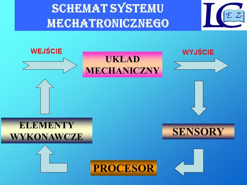SCHEMAT SYSTEMU MECHATRONICZNEGO UKŁAD MECHANICZNY SENSORY PROCESOR ELEMENTY WYKONAWCZE WEJŚCIE WYJŚCIE