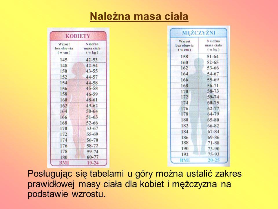 Należna masa ciała Posługując się tabelami u góry można ustalić zakres prawidłowej masy ciała dla kobiet i mężczyzna na podstawie wzrostu.
