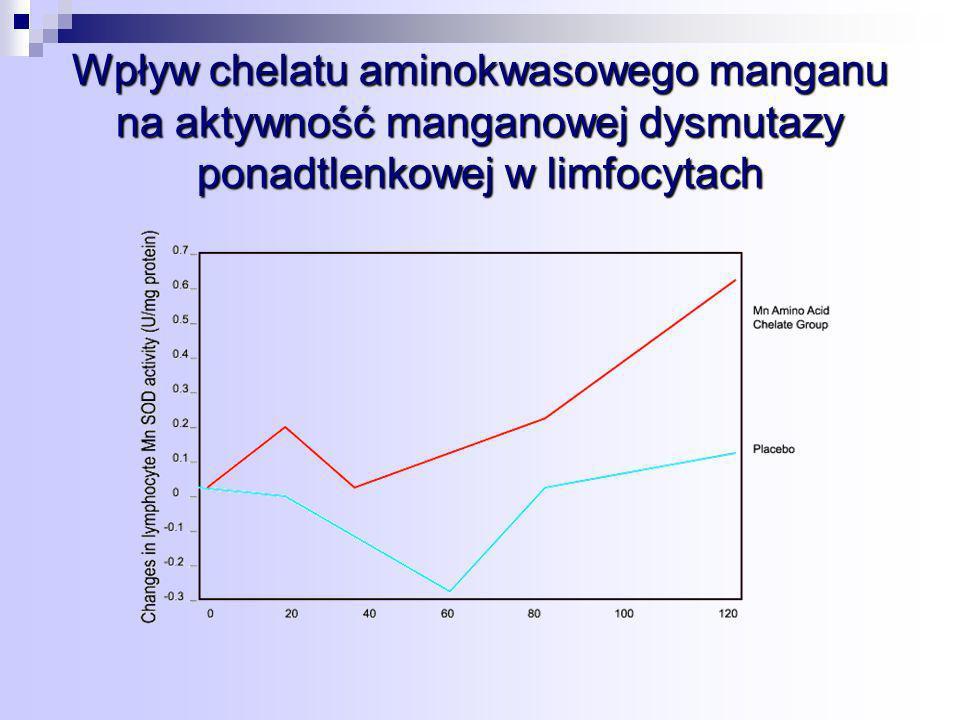 Wpływ chelatu aminokwasowego manganu na aktywność manganowej dysmutazy ponadtlenkowej w limfocytach
