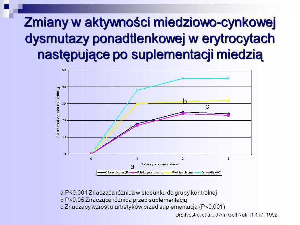 Zmiany w aktywności miedziowo-cynkowej dysmutazy ponadtlenkowej w erytrocytach następujące po suplementacji miedzią a b c a P<0,001 Znacząca różnica w stosunku do grupy kontrolnej b P<0,05 Znacząca różnica przed suplementacją c Znaczący wzrost u artretyków przed suplementacją (P<0,001) DiSilvestro, et al., J Am Coll Nutr 11:117, 1992.