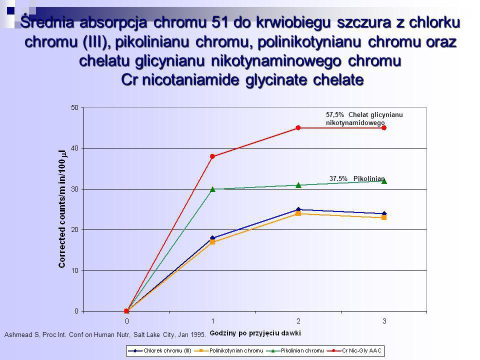 Średnia absorpcja chromu 51 do krwiobiegu szczura z chlorku chromu (III), pikolinianu chromu, polinikotynianu chromu oraz chelatu glicynianu nikotynaminowego chromu Cr nicotaniamide glycinate chelate 57,5% Chelat glicynianu nikotynamidowego 37.5% Pikolinian Ashmead S, Proc Int.