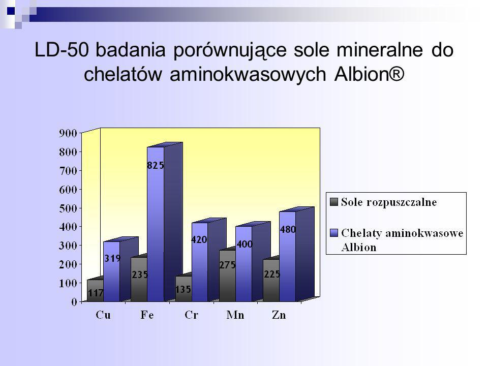 LD-50 badania porównujące sole mineralne do chelatów aminokwasowych Albion®