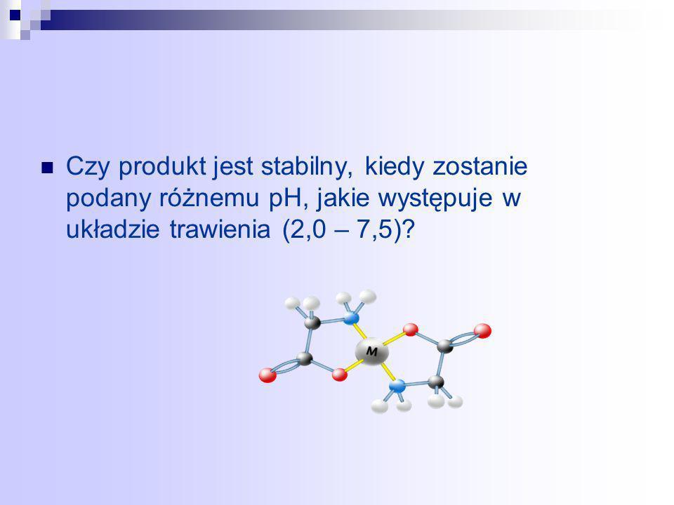 Czy produkt jest stabilny, kiedy zostanie podany różnemu pH, jakie występuje w układzie trawienia (2,0 – 7,5)