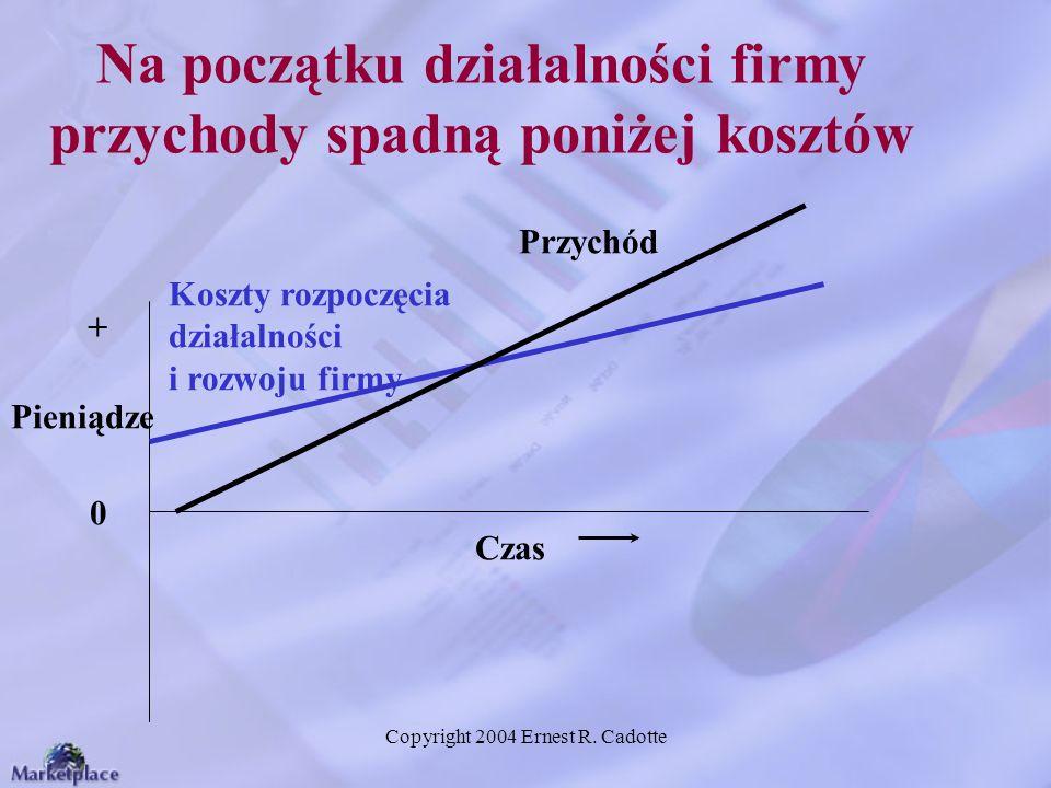 Copyright 2004 Ernest R. Cadotte Na początku działalności firmy przychody spadną poniżej kosztów Pieniądze 0 Czas Koszty rozpoczęcia działalności i ro
