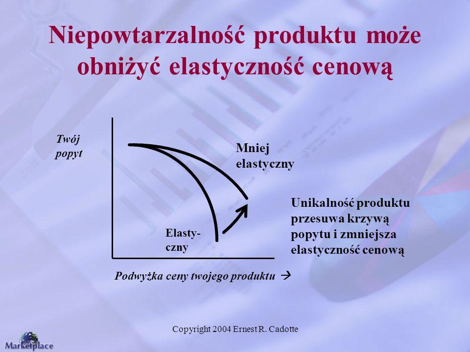 Copyright 2004 Ernest R. Cadotte Niepowtarzalność produktu może obniżyć elastyczność cenową Twój popyt Podwyżka ceny twojego produktu Mniej elastyczny