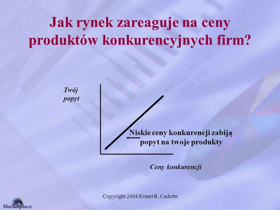 Copyright 2004 Ernest R. Cadotte Jak rynek zareaguje na ceny produktów konkurencyjnych firm? Twój popyt Ceny konkurencji Niskie ceny konkurencji zabij