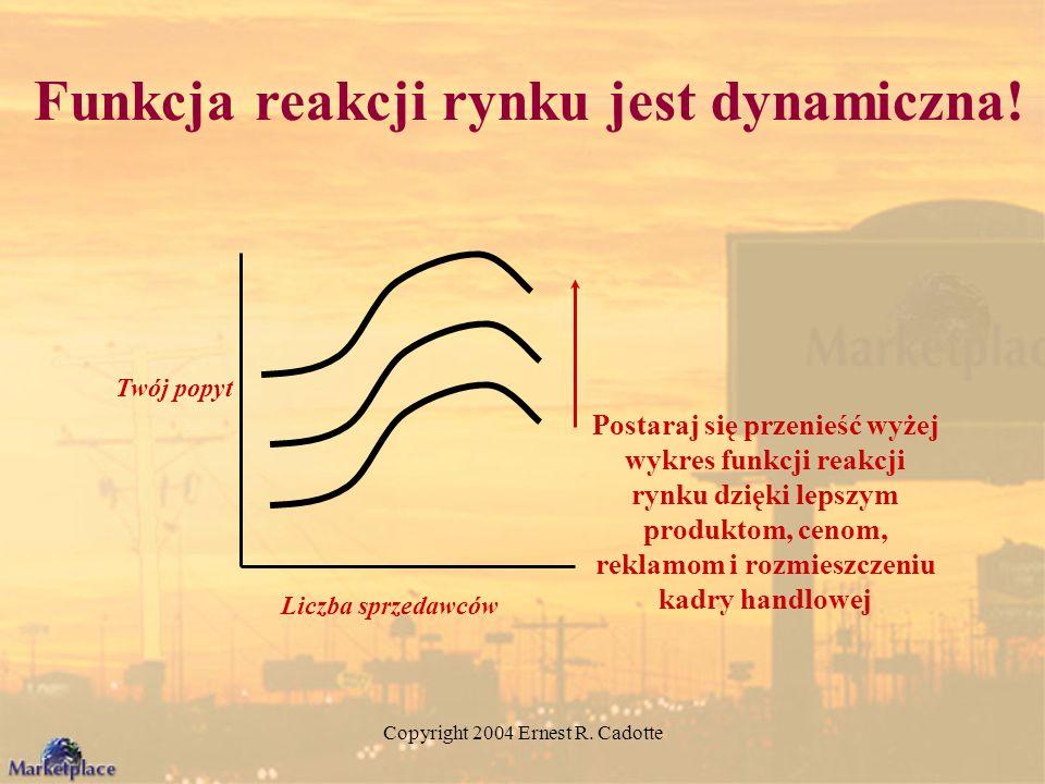 Copyright 2004 Ernest R. Cadotte Twój popyt Liczba sprzedawców Postaraj się przenieść wyżej wykres funkcji reakcji rynku dzięki lepszym produktom, cen