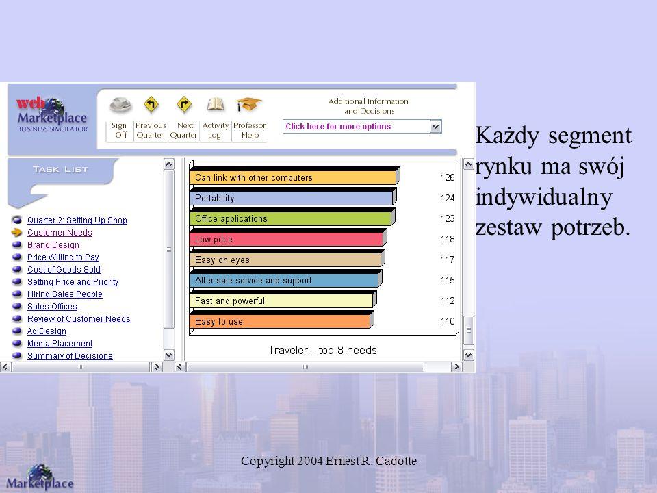 Copyright 2004 Ernest R. Cadotte Każdy segment rynku ma swój indywidualny zestaw potrzeb.